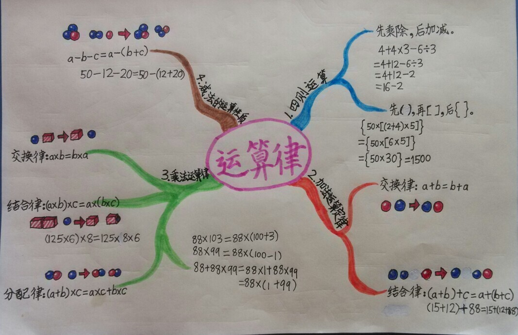 数学复习思维导图(北师大版四年级上册运算律一章)