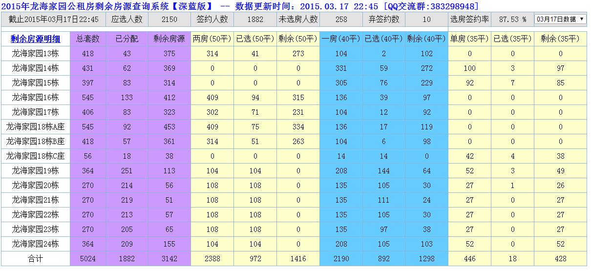 业主论坛  龙海家园  > 2015年龙海家园公租房剩余房源查询系统【深蓝
