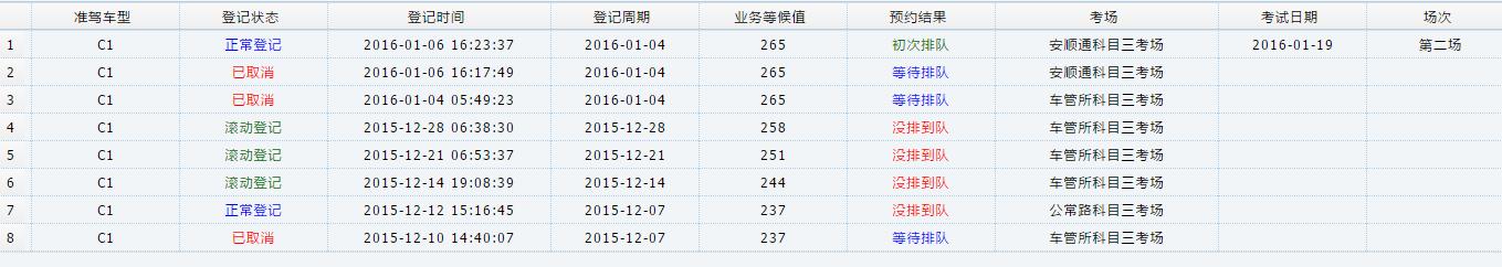 1. http://cgs1.stc.gov.cn:8088/kszzyy/id.html 车管所网站上查看各驾校人数公布:可以看到未来一个月你所在驾校的名额,当然最后出来的名额会有所变化,一般会增加几个。 预约登记情况公布:可以显示本周周一到前查询前一天本驾校预约的人数。 考试预约成功情况公布:显示的前一个到两个登记周期的预约情况,可以大致了解自己在所在驾校所排的位置。 考试预约不成功情况公布:可以查询你前面到底有多少人没有预约成功,一般一个人有三个周期的记录。 2.